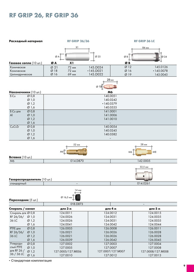 014.H221.1 Сварочная горелка Abicor Binzel  RF GRIP 36  3,00 м  - KZ-2